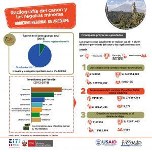 Gobierno Regional de Arequipa