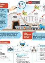 Infografía EITI Arequipa