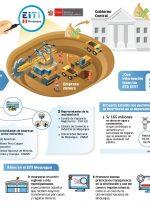 Infografía EITI Moquegua