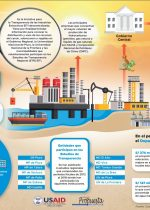 Infografía EITI Piura